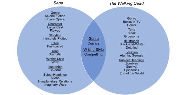 saga v walking dead